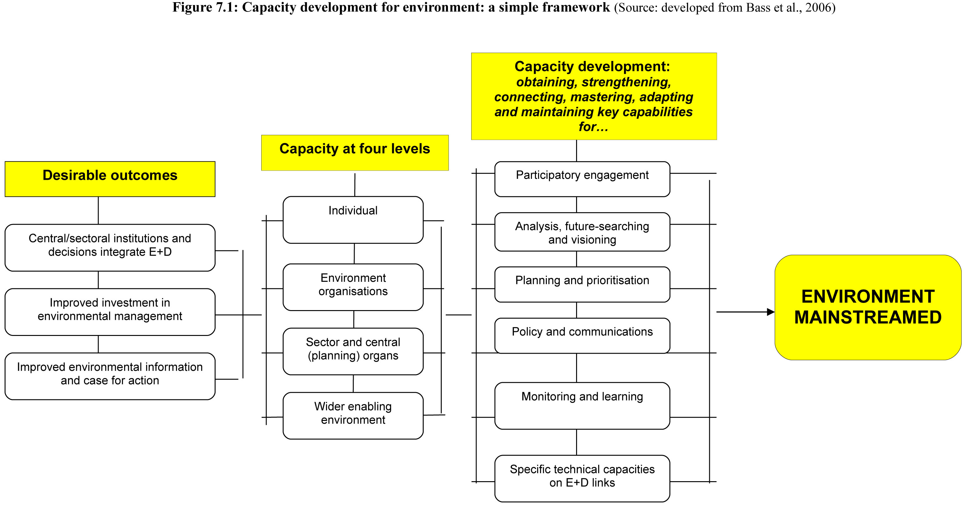 Capacity development for environment: a simple framework